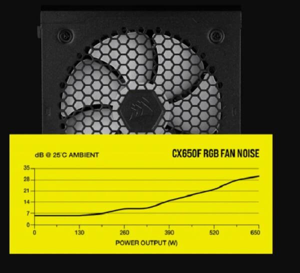 Nguồn Corsair CX650F RGB Black 80 Plus Bronze - Full Modul - CP-9020217-NA - Song Phương